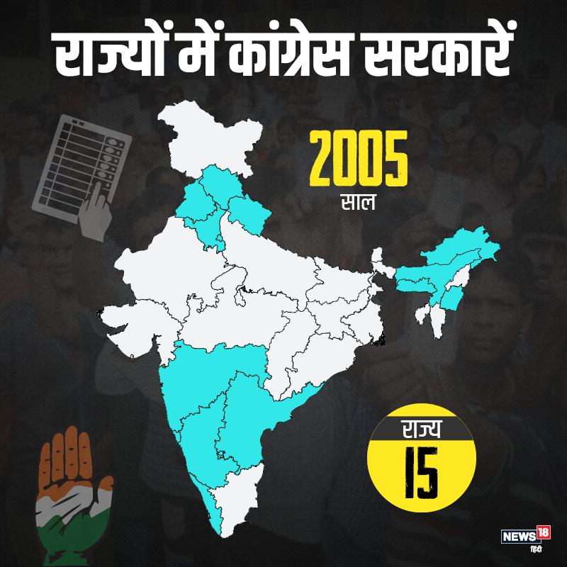 10 साल बाद यानि 2005 तक 15 राज्यों में कांग्रेस की सरकारें थीं. पूर्वोत्तर सहित दक्षिण भारत कई राज्यों में तक कांग्रेस की सरकार थी.