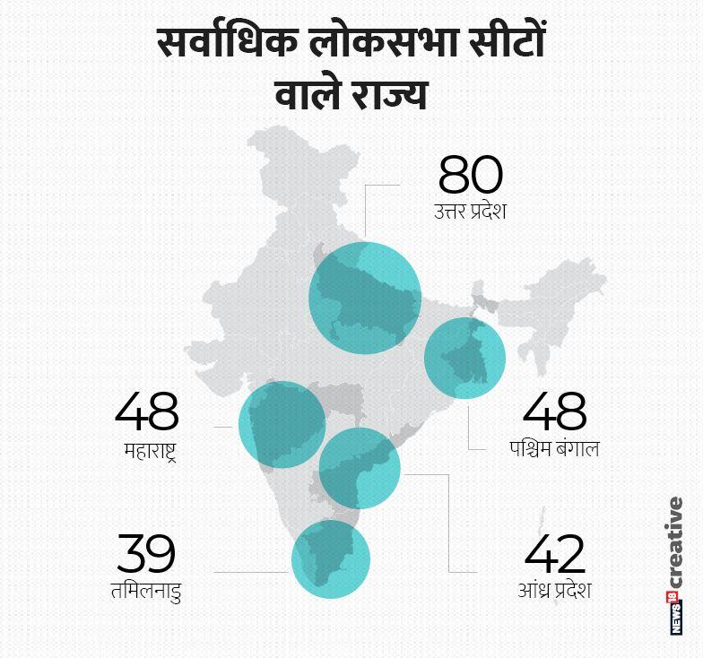 देश के करीब आधे सांसद महज 5 राज्यों से आते हैं. इन टॉप राज्यों में उत्तर प्रदेश, महाराष्ट्र, पश्चिम बंगाल, आंध्र प्रदेश और तमिलनाडु हैं.