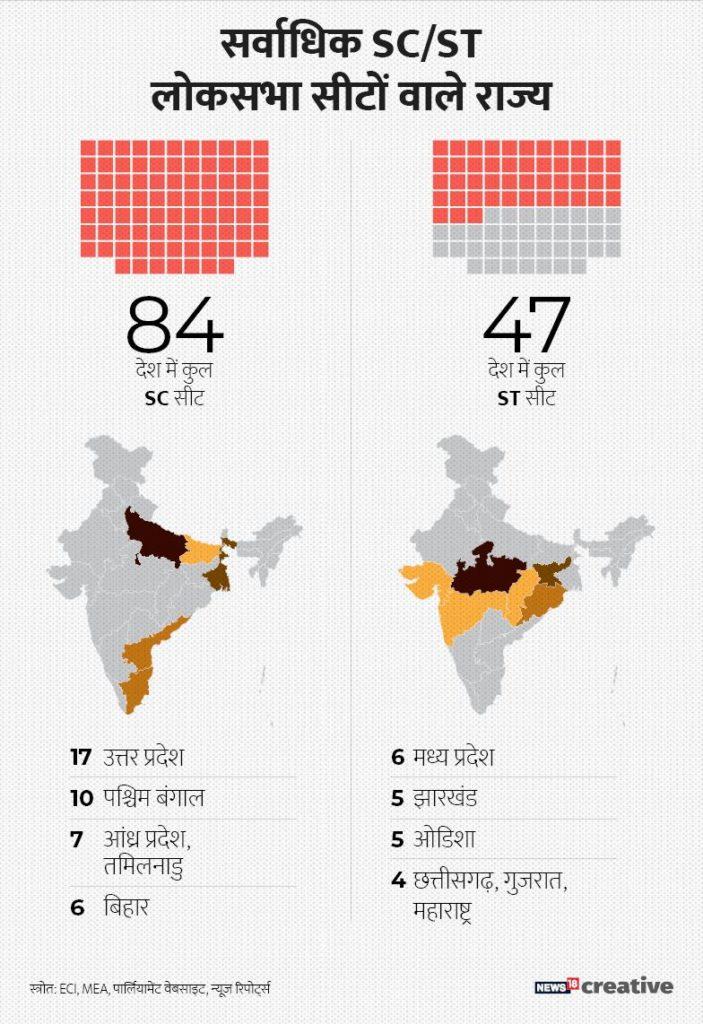 अगर देश में मौजूद कुल रिजर्व सीटों (ST/SC) की बात करें तो इनकी संख्या 131 हैं. सबसे ज्यादा SC रिजर्व सीट उत्तर प्रदेश में मौजूद हैं. जबकि सर्वाधिक रिजर्व ST 6 सीट मध्य प्रदेश में मौजूद है.दे