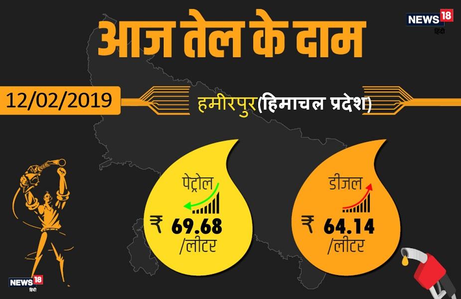 हमीरपुर में पेट्रोल 69.68 रुपये प्रति लीटर और डीजल 64.14 रुपये प्रति लीटर है.