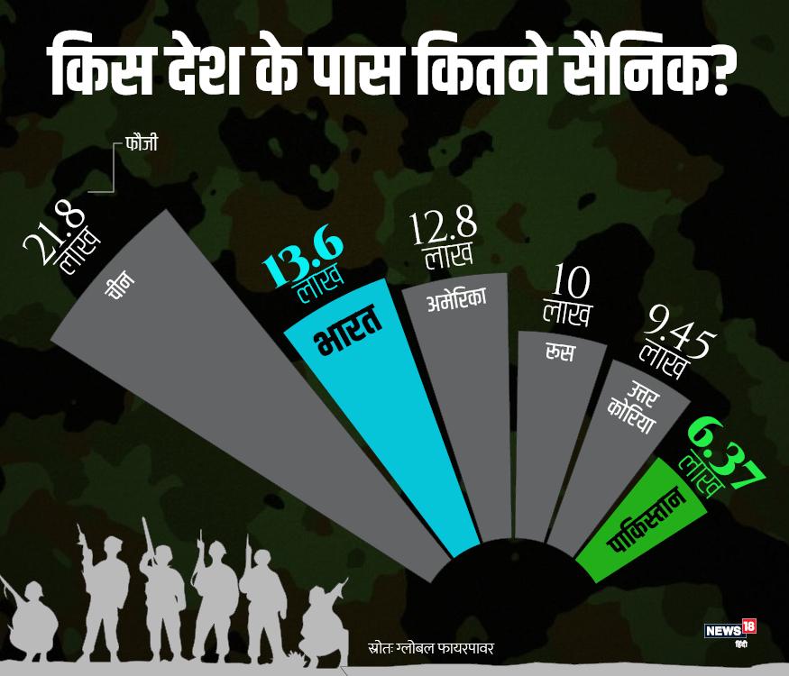 फौजियों की संख्या के मामले में तो भारत अमेरिका से भी आगे है. इस मामले में दुनिया में भारत सिर्फ चीन से पीछे है.भारत के पास 12 लाख वायु सैनिक और 60 एयरबेस हैं, जबकि पाकिस्तान के पास 78 हजार सैनिक और केवल 21 एयर स्टेशन हैं.