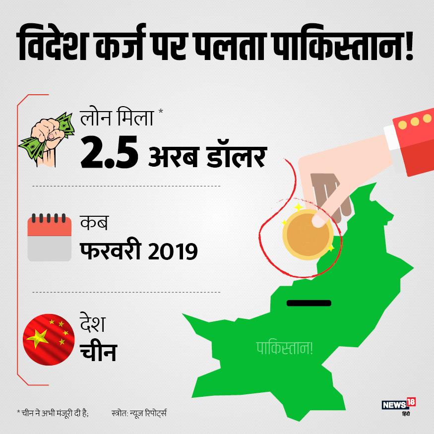 इसी महीने फरवरी में दोबारा चीन ने पाकिस्तान को 2.5 अरब डॉलर कर्ज देने का वादा किया. चीन ने दूसरी बार पाकिस्तान को कर्ज देने का वादा किया है.