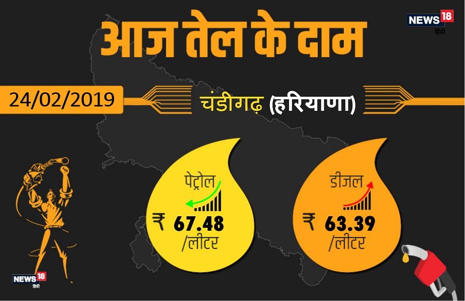 कच्चे तेल की कीमतों में बढ़ोत्तरी की वजह से पेट्रोल और डीजल के दामों में लगातार बदलाव हो रहा है. राजधानीचंडीगढ़ में आज पेट्रोल67.48रुपए प्रति प्रति लीटर और डीजल 63.39 रुपए प्रति लीटर मिल रहा है. आगे देखिएहरियाणाके अन्य बड़े शहरों में क्या है आज पेट्रोल-डीजल के दाम.