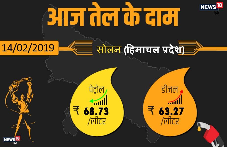 सोलन में आज पेट्रोल 68.73 रुपये प्रति लीटर और डीजल 63.27 रुपये प्रति लीटर मिल रहा है.