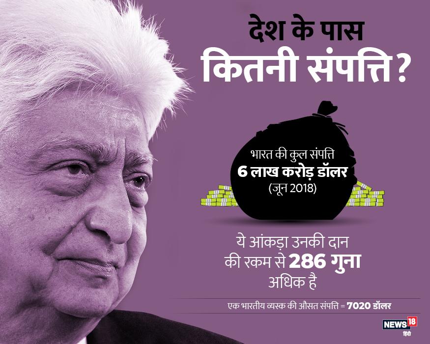 देश की कुल संपत्ति की बात करें तो ये 6 लाख करोड़ रुपए होती है. इस लिहाज से एक व्यस्क भारतीय की औसत संपत्ति 7020 डॉलर होती है.