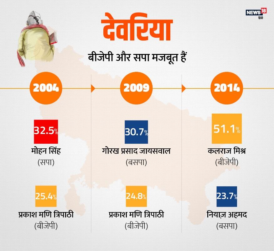 brahmins, brahmins in up politics, loksabha elections 2019, politics, up ke vote bank, UP Caste Calculus, Caste politics, bjp, bsp, congress, bhujan samaj party, satish mishra, kalraj mishra, brahmin cm in up, brahmin leader in up, Brahmin vote bank in up, priyanka gandhi, ब्राह्मण, यूपी की राजनीति में ब्राह्मण, लोक सभा चुनाव 2019, राजनीति, यूपी वोट बैंक, जाति की राजनीति, बीजेपी, बीएसपी, कांग्रेस, बहुजन समाज पार्टी, सतीश मिश्रा, कलराज मिश्र, यूपी में ब्राह्मण मुख्यमंत्री, यूपी में ब्राह्मण नेता , ब्राह्मण वोट बैंक, प्रियंका गांधी,
