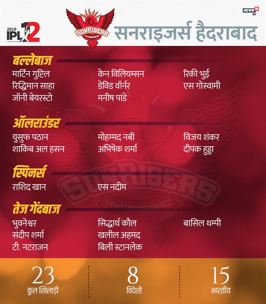 इस टीम में कुल 23 खिलाड़ी हैं, जिसमें 8 विदेशी और 15 भारतीय शामिल हैं. डेविड वॉर्नर, केन विलियम्सन, मार्टिन गप्टिल, मनीष पांडे, रिकी भुई, रिद्धिमान साहा, श्रीवत्स गोस्वामी, जॉनी बेयरस्टो, शाकिब अल हसन, अभिषेक शर्मा, विजय शंकर, युसूफ पठान, दीपक हुड्डा, मोहम्मद नबी, राशिद खान, शाहबाज नदीम, भुवनेश्वर कुमार, खलील अहमद, सिद्धार्थ कौल, बासिल थम्पी, टी. नटराजन, संदीप शर्मा और बिली स्टानलेक.