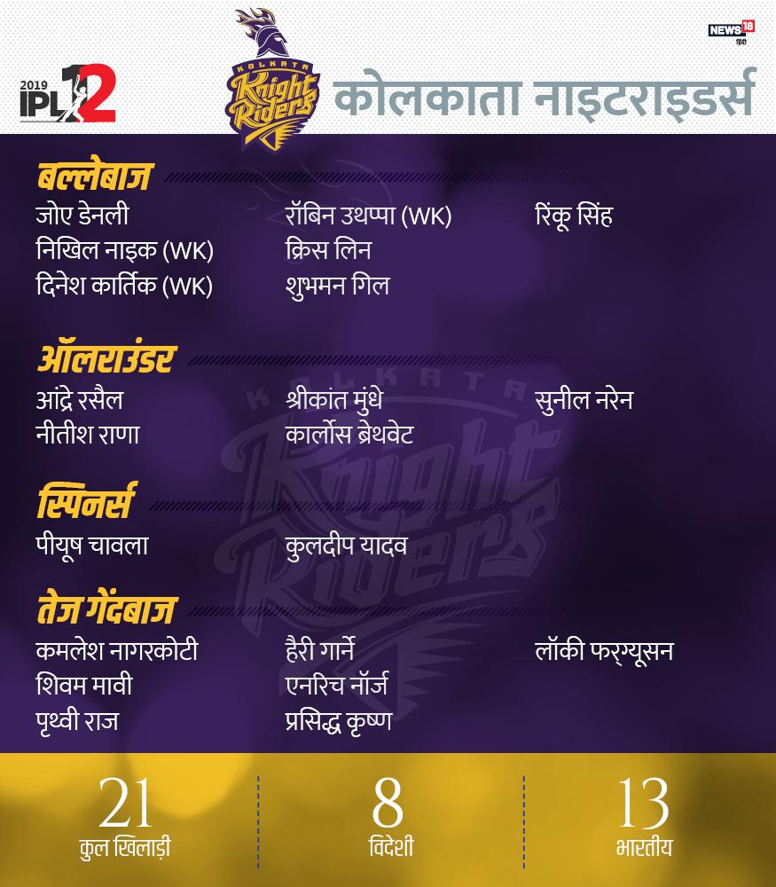 केकेआर टीम में 21 खिलाड़ी हैं, जिसमें 8 विदेशी और 13 भारतीय हैं. दिनेश कार्तिक (कप्तान), क्रिस लिन, रॉबिन उथप्पा, शुभमन गिल, नीतीश राणा, रिंकू सिंह, निखिल नाइक, आंद्रे रसैल, जोए डेनली, श्रीकांत मुंधे, कार्लोस ब्रेथवेट, पीयूष चावला, कुलदीप यादव, सुनील नरेन, कमलेश नागरकोटी, शिवम मावी, पृथ्वी राज, हैरी गार्ने, एनरिच नोर्टजे और लॉकी फर्ग्यूसन.