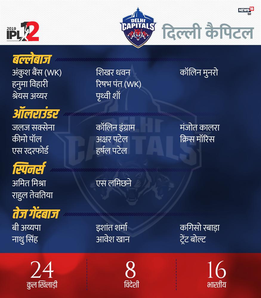 दिल्ली कैपिटल्स में 8 विदेशी और 16 भारतीय समेत कुल 24 खिलाड़ी हैं. कोलिन मुनरो, शिखर धवन, पृथ्वी शॉ, मनजोत कालरा, श्रेयस अय्यर, हनुमा विहारी, कोलिन इंग्राम, रिषभ पंत, अंकुश बैंस, क्रिस मौरिस, जलज सक्सेना, अक्षर पटेल, बंदारू अयप्पा, सेरफाने रथरफोर्ड, अमित मिश्रा, राहुल तेवतिया, संदीप लामिचाने, हर्ष पटेल, कागिसो रबाडा, आवेश खान, ट्रेंट बोल्ट, ईशांत शर्मा, कीमो पॉल और नाथू सिंह.