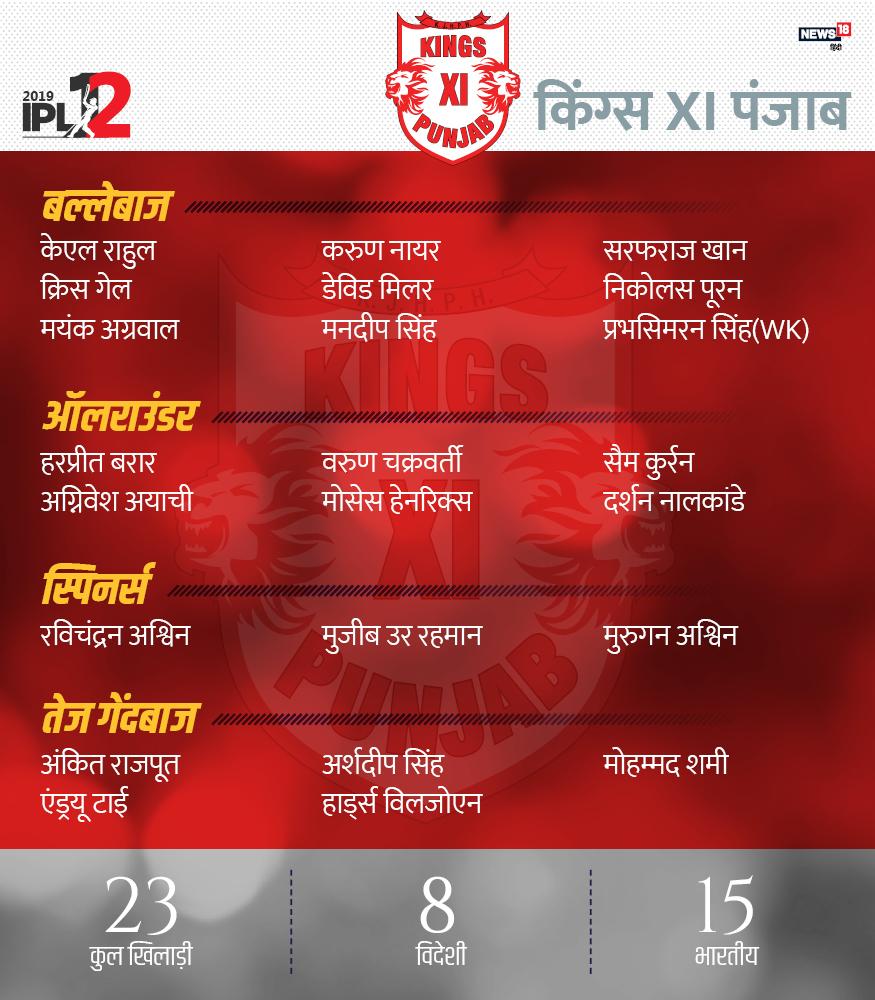 8 विदेशी और 15 भारतीयों से सजी इस टीम में कुल 23 खिलाडी हैं. रविचंद्रन अश्विन (कप्तान), केएल राहुल, मयंक अग्रवाल, क्रिस गेल, करुण नायर, डेविड मिलर, मनदीप सिंह, सरफराज खान, प्रभसिमरन सिंह, निकोलस पूरन, अग्निवेश अयाची, वरुण चक्रवर्ती, दर्शन नालकांडे, हरप्रीत बरार, मोसेस हेनरिक्स, सैम कुरैन, मुजीब उर रहमान, मुरुगन अश्विन, अंकित राजपूत, एंड्रयू ट्राए, अर्शदीप सिंह, हारडुस विलजोएन और मोहम्मद शमी.