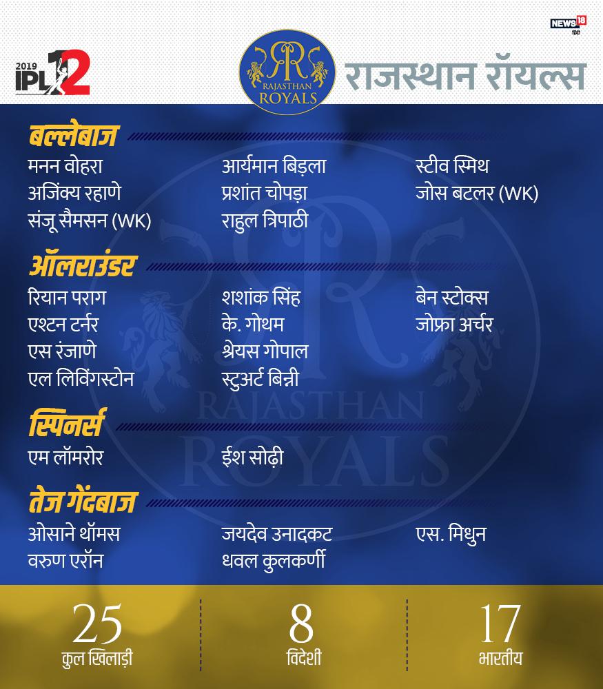 17 भारतीय और 8 विदेशी खिलाड्यिों समेत इसमें 25 खिलाड़ी हैं. अजिंक्य रहाणे, स्टीवन स्मिथ, राहुल त्रिपाठी, आर्यमन बिड़ला, मनन वोहरा, जोस बटलर, संजू सैमसन, प्रशांत चोपड़ा, बेन स्टोक्स, स्टुअर्ट बिन्नी, जोफ्रा आर्चर, कृष्णाप्पा गौतम, महीपल लोमरूर, रियान पराग, शशांक सिंह, लियाम लिविंगस्टोन, एश्टन टर्नर, शुभम रंजन, श्रेयस गोपाल, मिधुन एस. ईश सोढ़ी, जयदेव उनादकट, धवल कुलकर्णी, वरुण एरॉन और ओसाने थॉमस.