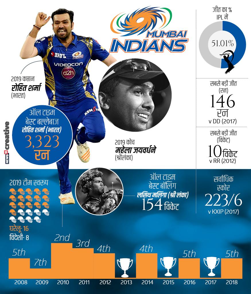 मुंबई इंडियंस का स्वामित्व इंडियाविन स्पोर्ट्स प्राइवेट लिमिटेड के पास है और इस टीम ने अब तक आईपीएल में अच्छा प्रदर्शन किया है. 2008, 2009, 2016, 2018 में लीग स्टेज, 2011, 2012, 2014 में प्ले-ऑफ और 2010 में उपविजेता रही. जबकि मुंबई 2013, 2015 और 2017 में चैंपियन बनी.