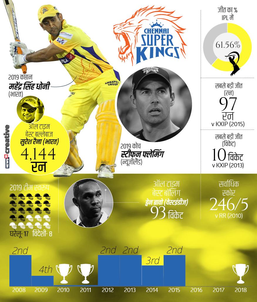 चेन्नई सुपर किंग्स का स्वामित्व चेन्नई सुपर किंग्स क्रिकेट लिमिटेड के पास है. यह आईपीएल की सबसे कामयाब टीम है. 2010, 2011 और 2018 में खिताब जीतने वाली ये टीम 2008, 2012, 2013 और 2015 में उपविजेता रही थी. जबकि 2009 और 2014 में चेन्नई सुपर किंग्स सेमीफाइनलिस्ट बनी थी. 2008 से 2018 के बीच इस टीम ने 148 मैच खेले हैं, जिसमें से 90 में जीत और 56 में हार मिली है. वहीं एक मैच टाई तो एक बेनतीजा रहा है. टीम का सफलता प्रतिशत 61.56 है जो कि रिकॉर्ड है.
