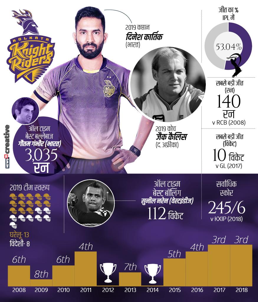 नाइटराइडर्स स्पोर्ट्स प्राइवेट लिमिटेड (बॉलीवुड किंग शाहरूख खान, जूही चावला और जय मेहता) के स्वामित्व वाली कोलकाता नाइट राइडर्स का आईपीएल सफर अच्छा रहा है. 2008, 2009, 2010, 2013 और 2015 में लीग स्टेज तक सिमटने वाली इस टीम ने 2011, 2016, 2017 और 2018 में प्ले-ऑफ में जगह बनाई. वहीं 2012 और 2014 में आईपीएल का खिताब जीतकर अपनी क्षमता को साबित किया. केकेआर ने अब तक आईपीएल में 164 खेले हैं, जिसमें से 86 में जीत तो 77 में हार मिली है. वहीं दो मैच टाई रहे हैं. सफलता प्रतिशत 53.04 है.