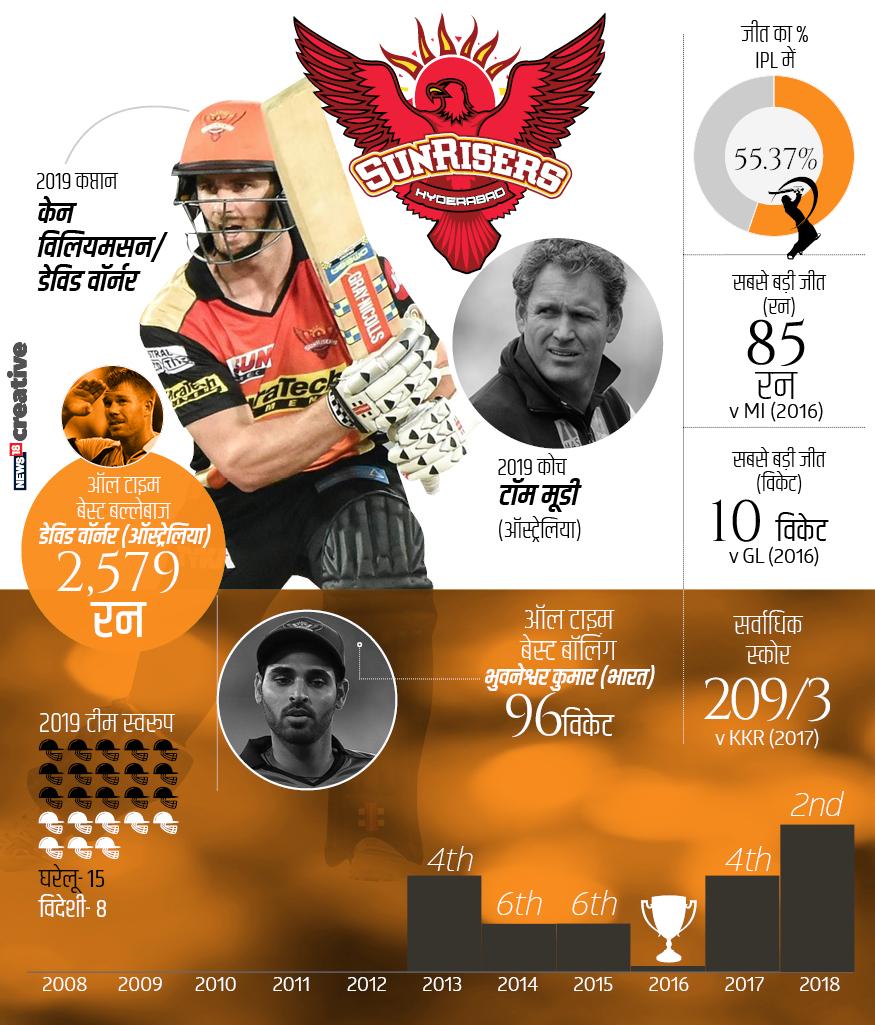 सन टीवी नेटवर्क के मालिकाना हक वाली इस फ्रेंचाइजी ने 2013 में आईपीएल में कदम रखा था. सनराइजर्स हैदराबाद ने 2013, 2017 और 2018 में प्ले-ऑफ में जगह बनाई तो 2014 और 2015 में उसका सफर लीग स्टेज से आगे नहीं बढ़ सका. जबकि 2016 में चैंपियन बनकर इस टीम ने हर किसी को चौंका दिया था. अब तक आईपीएल में 93 मैच खेले हैं, जिसमें से 51 में जीत तो 41 में हार मिली है. वहीं एक मैच टाई रहा है. इस टीम ने 55.37 फीसदी सफलता हासिल की है.