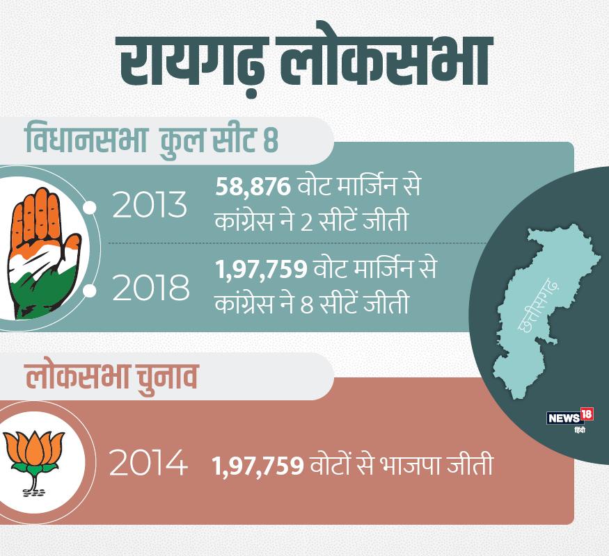 रायगढ़ में 2013 विधानसभा चुनाव में कांग्रेस 58876 वोटों की मार्जिन पर थी. लोकसभा में भाजपा के विष्णुदेव साय 216750 वोटों की मार्जिन से जीते थे. इस बार कांग्रेस 197759 वोटों की मार्जिन से जीती है.
