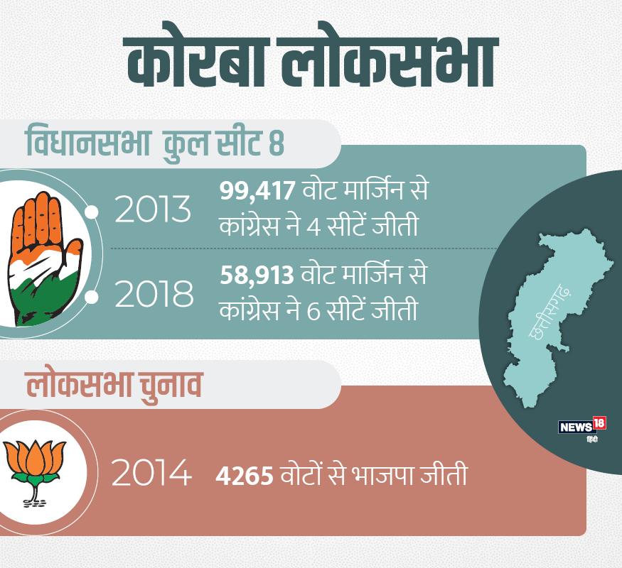 कोरबा में 2013 विधानसभा चुनाव में कांग्रेस से 99417 वोटों की मार्जिन पर थी. लोकसभा में भाजपा के बंशीलाल महतो 4265 वोटों की मार्जिन से जीते थे. इस बार कांग्रेस 58913 वोटों की मार्जिन से जीती है.