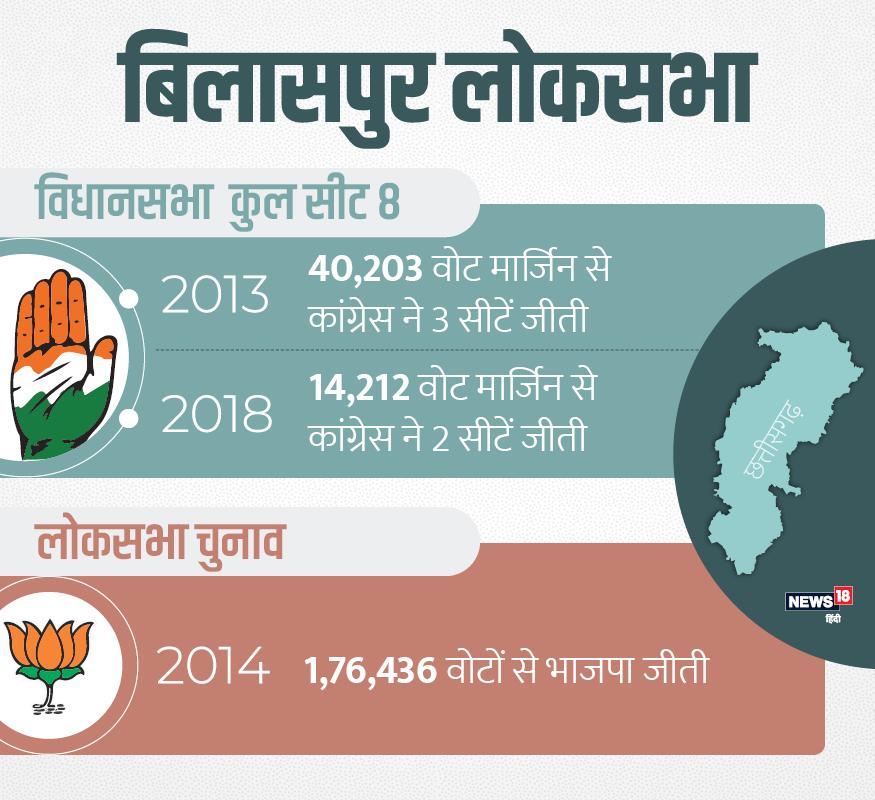 बिलासपुर में 2013 विधानसभा चुनाव में कांग्रेस 40203 वोटों की मार्जिन पर थी. लोकसभा चुनाव में भाजपा के लखनलाल साहू 176436 वोटों की मार्जिन से जीते थे. इस बार कांग्रेस 14212 वोटों की मार्जिन से जीती है.