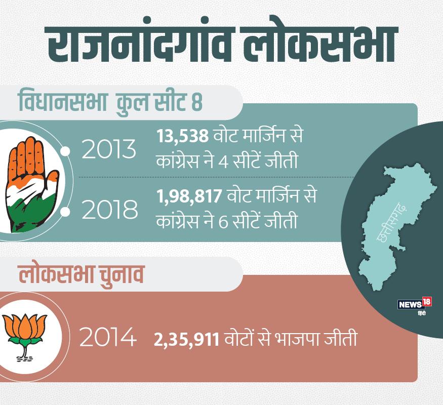 राजनांदगांव में 2013 विधानसभा चुनाव में कांग्रेस 13538 वोटों की मार्जिन पर थी. लोकसभा चुनाव में भाजपा के अभिषेक सिंह 235911 वोटाें की मार्जिन से जीते थे. इस बार कांग्रेस 198817 वोटों की मार्जिन से जीती है.