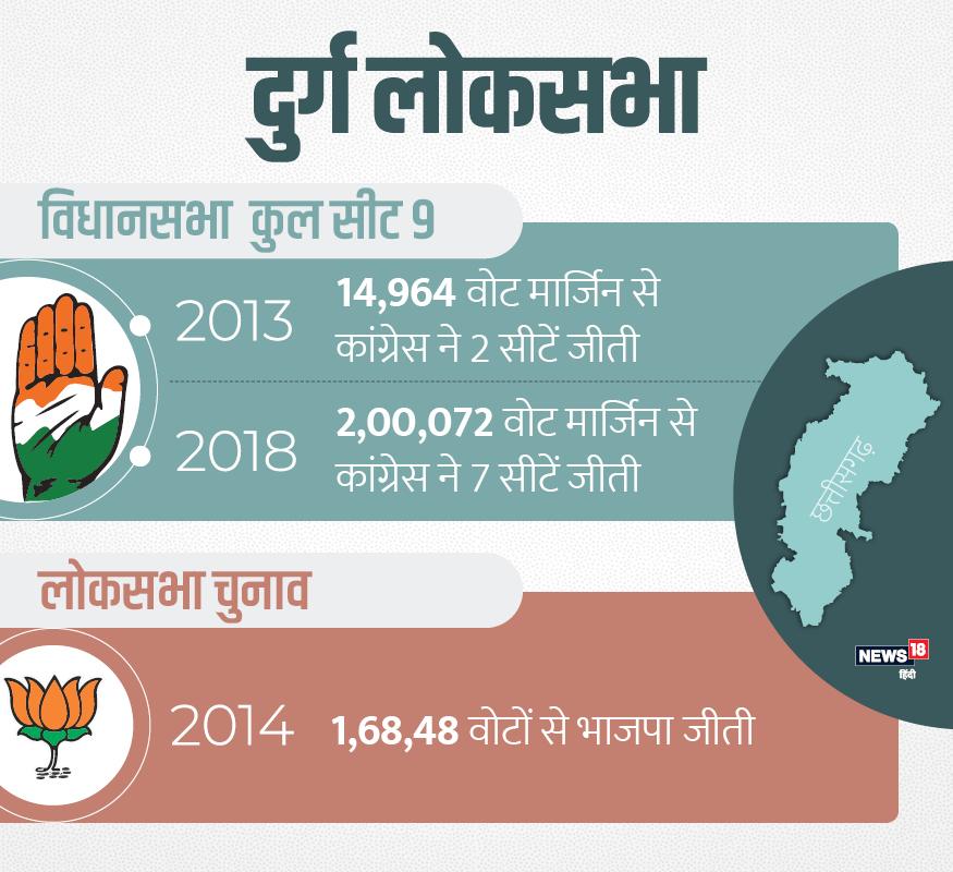 दुर्ग में 2013 विधानसभा चुनाव में कांग्रेस 14964 वोटों की मार्जिन पर थी. लोकसभा चुनाव में कांग्रेस के ताम्रध्वज साहू 16848 वोटों की मार्जिन से जीते थे. इस बार कांग्रेस 200072 वोटों की मार्जिन से जीती है.