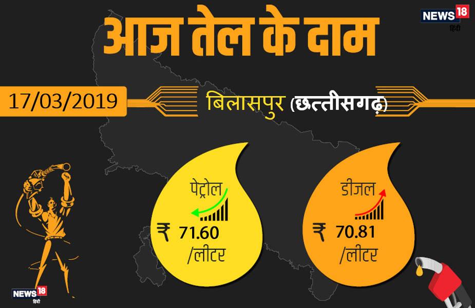 बिलासपुर में आज पेट्रोल 71.60 रुपये प्रति लीटर और डीजल 70.81 रुपये प्रति लीटर मिल रहा है.