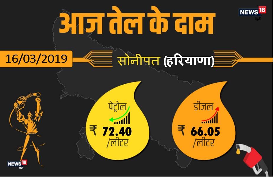 सोनीपत में आज पेट्रोल 72.40 रुपये प्रति लीटर और डीजल 66.05 रुपये प्रति लीटर मिल रहा है.