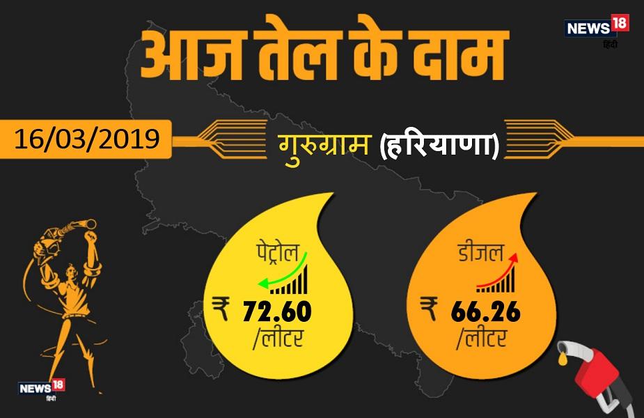 गुरुग्राम में आज पेट्रोल 72.60 रुपये प्रति लीटर और डीजल 66.26 रुपये प्रति लीटर मिल रहा है.