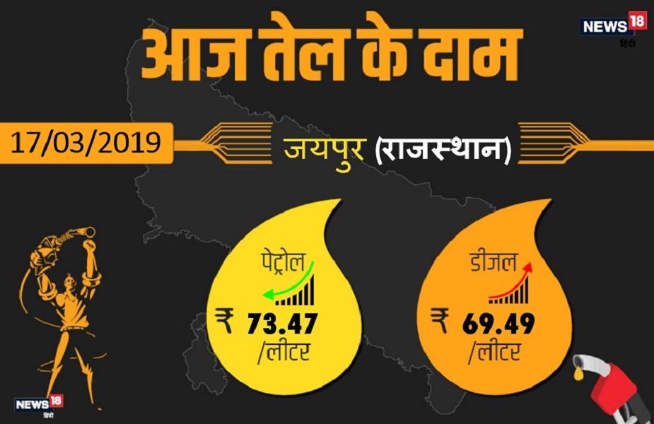 कच्चे तेल की कीमतों में लगातार बढ़ोत्तरी की वजह से पेट्रोल और डीजल के दामों में तेजी देखने को मिल रहा है. राजधानी जयपुर में आज पेट्रोल 73.47 रुपए प्रति प्रति लीटर और डीजल 69.49 रुपए प्रति लीटर मिल रहा है. आगे देखिए राजस्थान के अन्य बड़े शहरों में क्या है आज पेट्रोल-डीजल के दाम.
