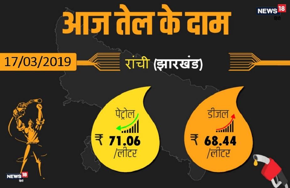 झारखंड की राजधानी रांची में पेट्रोल 71.06 रुपए प्रति लीटर और डीजल 68.44 रुपए प्रति लीटर मिल रहा है.