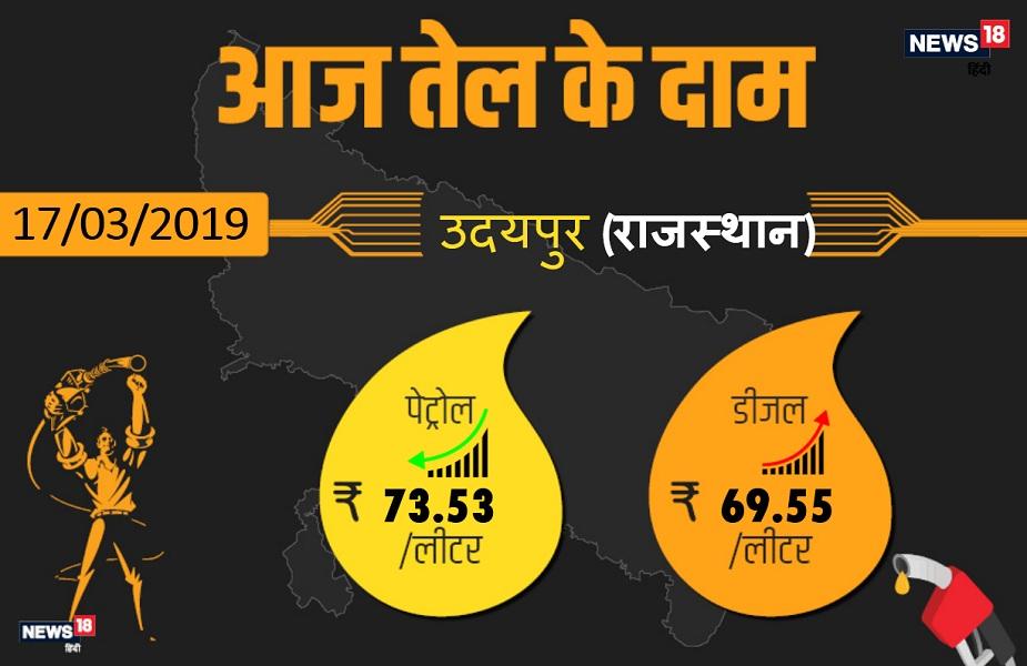 उदयपुर में पेट्रोल 73.53 रुपये प्रति लीटर और डीजल 69.55 रुपये प्रति लीटर है.