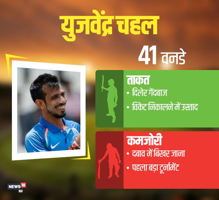 युजवेंद्र चहल: कुलदीप के साथ युजवेंद्र चहल की जोड़ी 'कुलचा' के नाम से मशहूर है. 23 साल के चहल को लेगब्रेक गुगली में महारत हासिल है.अब तक उन्होंने 41 वनडे में 24.61 के औसत से 72 विकेट लिए हैं. जबकि वह साउथ अफ्रीका और न्यूजीलैंड में टीम के लिए बेहद कारगर साबित हुए थे.