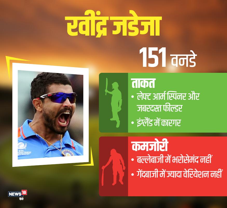 रवींद्र जडेजा: 30 साल के जडेजा ने अब तक 151 वनडे मैचों में 35.89 के औसत से 174 विकेट निकालने के अलावा 2035 रन (औसत 29.92) अपने नाम किए हैं. जबकि 2015 के वर्ल्ड कप में उन्होंने 8 मैचों में 57 रन बनाने के साथ साथ 9 विकेट भी चटकाए थे.