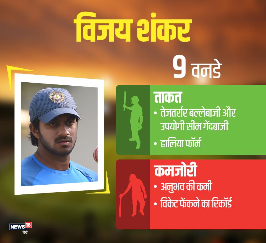 विजय शंकर:भारतीय चनकर्ताओं ने दूसरे ऑलराउंडर के रूप में विजय शंकर को टीम में जगह दी है. विजय ने अब तक 9 वनडे मैचों में 165 रन बनाने के अलावा दो विकेट लिए हैं. आंकड़े बेशक बहुत दमदार ना हों, लेकिन इस युवा ने कई जीतों में अहम भूमिका निभाकर हर किसी का दिल जीता है.