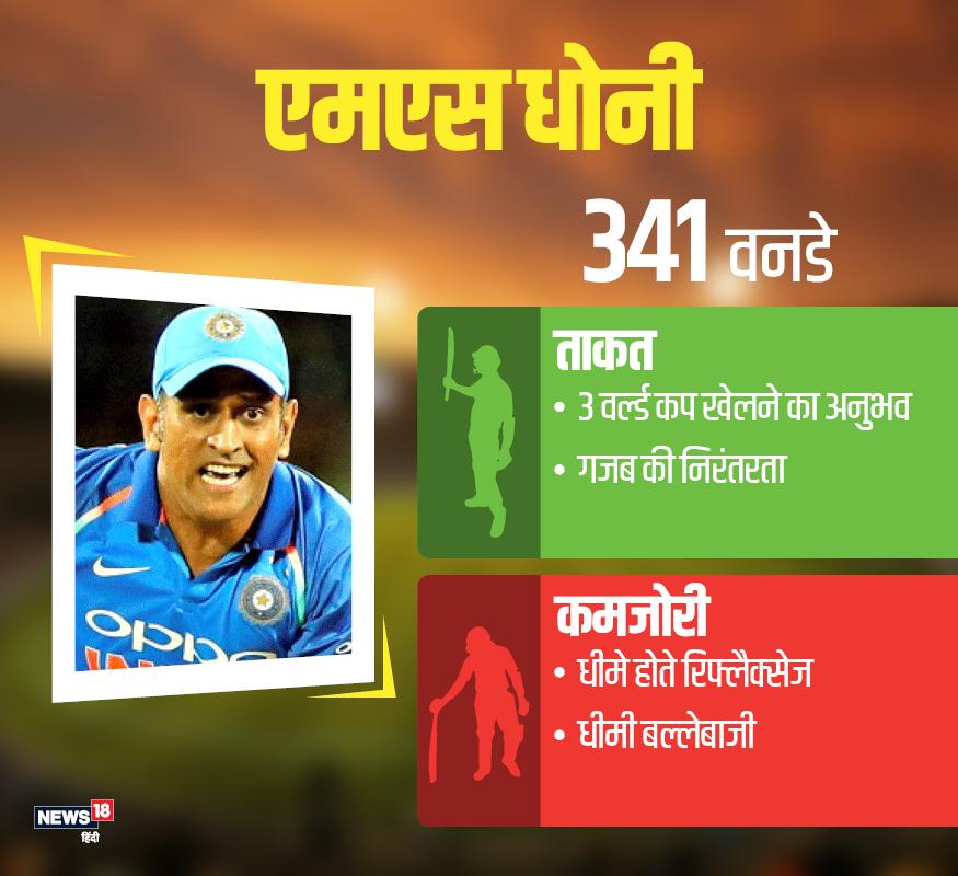 महेंद्र सिंह धोनी(विकेटकीपर बल्लेबाज): 37 वर्षीय धोनी दुनिया के इकलौते कप्तान हैं,जिन्होंने आईसीसी के तीनों टूर्नामेंट जीते हैं. जबकि 341 वनडे मैचों में उन्होंने 50.72 के औसत से 10500 रन बनाए है. इस दौरान 10 शतक और 71 अर्धशतक लगाए हैं. यह धोनी का चौथा वर्ल्ड कप होगा. वेस्टइंडीज में 2007 में खेले गए वर्ल्ड कप के तीन मैचों में 29 रन, 2011 में 9 मैचों में 241 रन और 2015 में 8 237 रन बनाकर दम दिखा चुके हैं. जबकि धोनी के पास 200 वनडे मैचों में कप्तानी करने का अनुभव भी हासिल है.