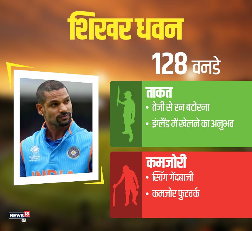 शिखर धवन: 33 साल के बाएं हाथ के बल्लेबाज़ धवन टीम में साथियों के बीच गब्बर नाम से लोकप्रिय हैं. वह 128 वनडे मैचों में 44.62 के औसत से 5355 रन बना चुके हैं. जबकि इस दौरान उनके बल्ले से 16 शतक और 27 अर्धशक निकले हैं. आईसीसी चैंपियंस ट्रॉफी 2013 और 2017 में जबर्दस्त धमाल मचाने वाले इस खिलाड़ी ने पिछले वर्ल्ड कप (2015) में 8 मैचों में 412 रन दो शतक की मदद से बनाए थे.