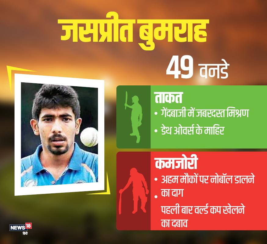 जसप्रीत बुमराह: मौजूदा दौर में वह टीम इंडिया के सबसे भरोसेमंद गेंदबाज़ है. जबकि उनकी क्षमता की दुनिया भी कायल है. इस खिलाड़ी ने डेथ ओवरों में कप्तान के भरोसे को बनाए रखा है. 25 साल का ये खिलाड़ी 49 वनडे में 22.15 के औसत से 85 विकेट ले चुका है.