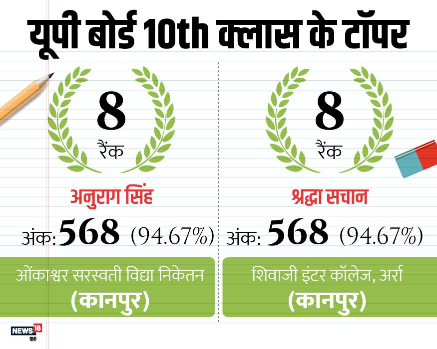 गोरा कमर 94.67 %, प्रियांशु गुप्ता 94.50 %,दिव्याशी सिंह 94.50 %,जैनब 94.50 %,सुनिधि वसुंधरा 94.33 %,हर्ष खत्री 94.33 %,प्रज्ञा देवी 94.33 फीसदी और शशि जायसवाल 94.33 फीसदी अंक हासिल किये हैं.
