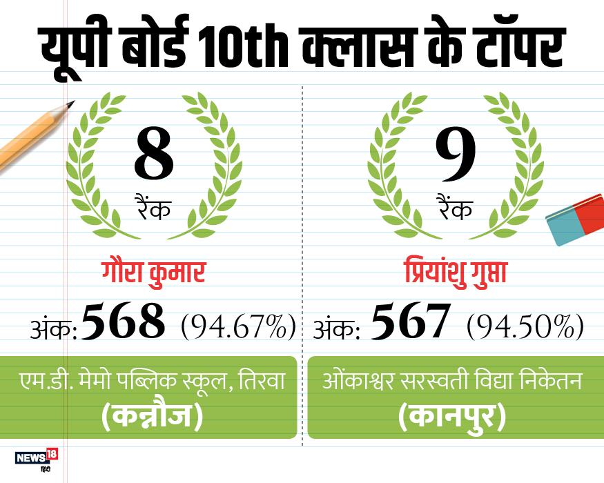 UP बोर्ड परीक्षा की में पंजीकृत कुल 58 लाख 06 हजार 922 परीक्षार्थियों में से 6 लाख 52 हजार 881 ने परीक्षा छोड़ दी थी. 27 अप्रैल को 51,54,041 परीक्षार्थियों का परिणाम घोषित किया गया है.