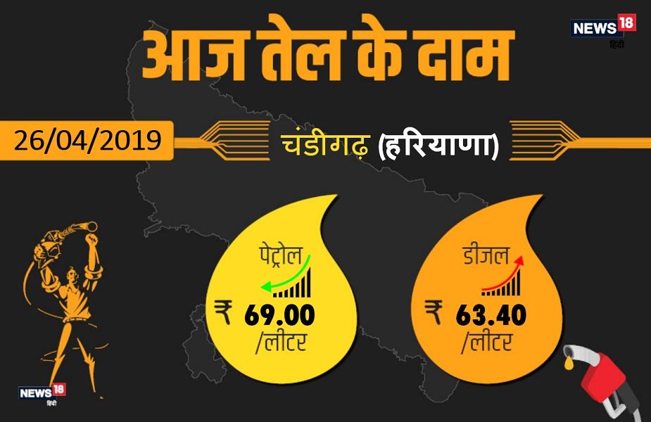 कच्चे तेल की कीमतों में लगातार बढ़ोत्तरी की वजह से पेट्रोल के दामों में तेजी देखने को मिल रहा है. राजधानी चंडीगढ़ में आज पेट्रोल 69.00 रुपए प्रति प्रति लीटर और डीजल 63.40 रुपए प्रति लीटर मिल रहा है. आगे देखिए हरियाणा के अन्य बड़े शहरों में क्या है आज पेट्रोल-डीजल के दाम.