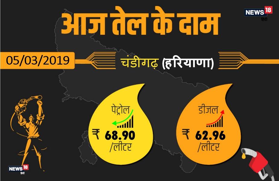 कच्चे तेल की कीमतों में लगातार बढ़ोत्तरी की वजह से पेट्रोल के दामों में तेजी देखने को मिल रहा है. राजधानी चंडीगढ़ में आज पेट्रोल 68.90 रुपए प्रति प्रति लीटर और डीजल 62.96 रुपए प्रति लीटर मिल रहा है. आगे देखिए हरियाणा के अन्य बड़े शहरों में क्या है आज पेट्रोल-डीजल के दाम.