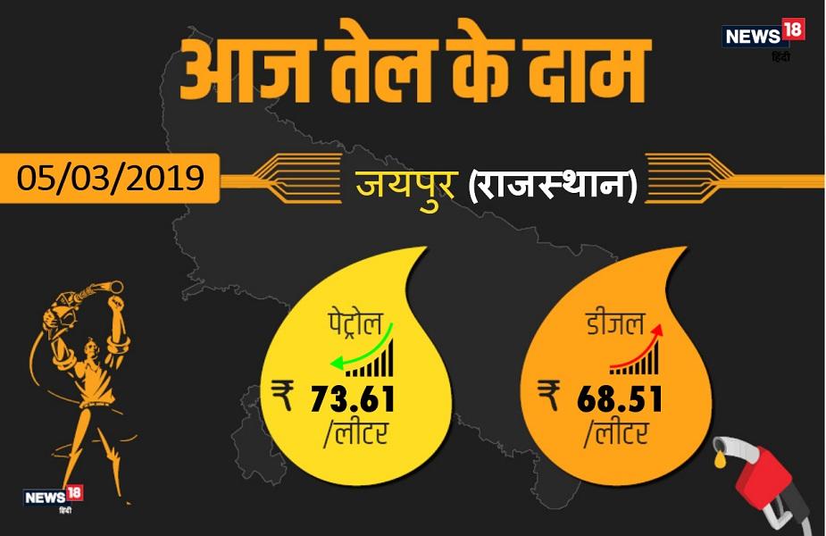 कच्चे तेल की कीमतों में लगातार बढ़ोत्तरी की वजह से पेट्रोल के दामों में तेजी देखने को मिल रहा है. राजधानीजयपुर में आज पेट्रोल 73.61 रुपए प्रति प्रति लीटर और डीजल 68.51 रुपए प्रति लीटर मिल रहा है. आगे देखिएराजस्थान के अन्य बड़े शहरों में क्या है आज पेट्रोल-डीजल के दाम.