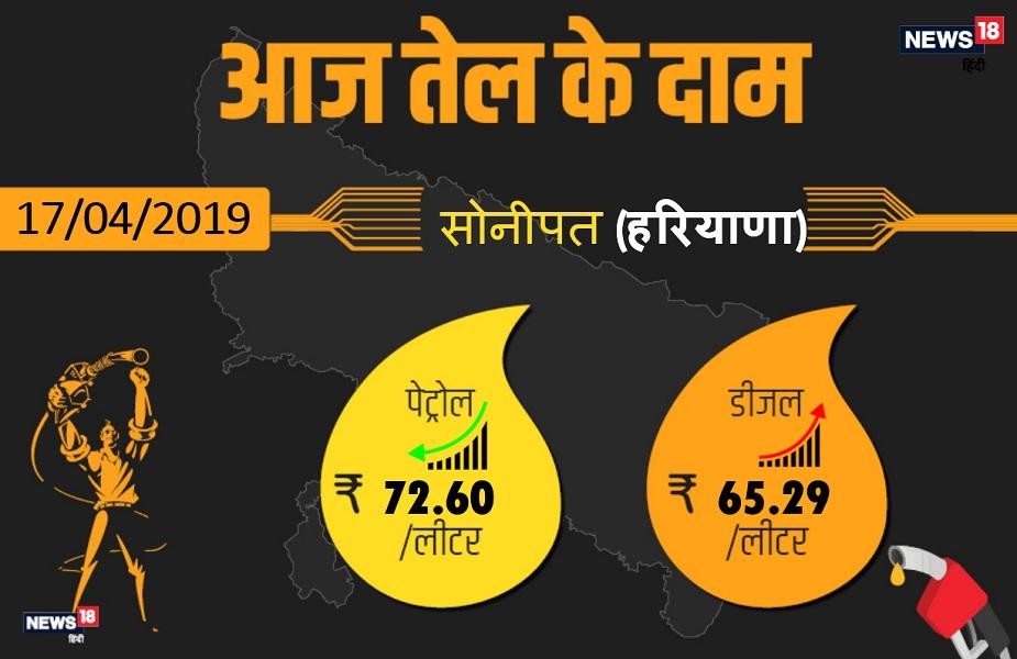 सोनीपत में आज पेट्रोल 72.60 रुपये प्रति लीटर और डीजल 65.29 रुपये प्रति लीटर मिल रहा है.