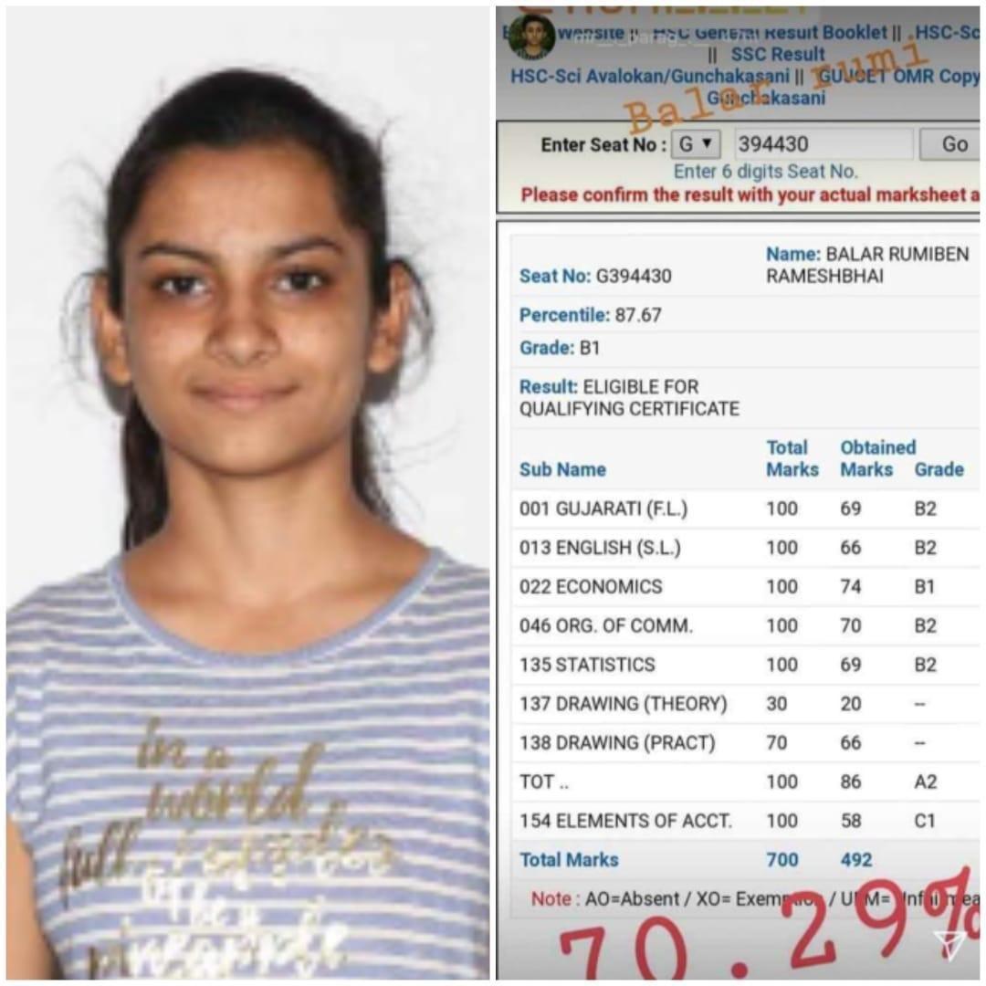 इनमें एक छात्रा रूमीबेन रमेशभाई बलार थीं जिनके 70.29 प्रतिशत नंबर आए हैं.