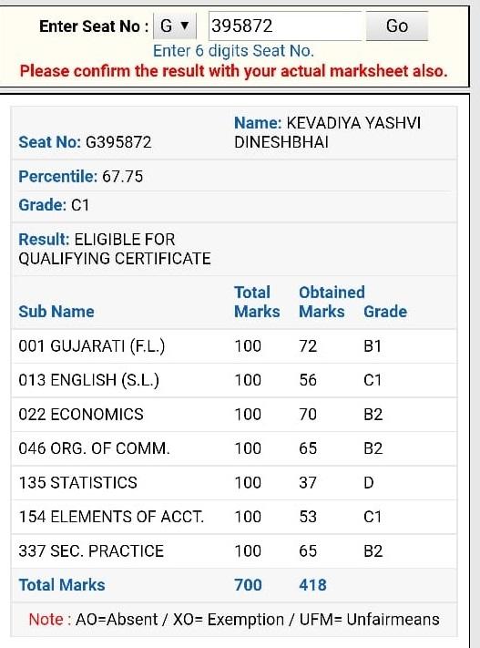 इसके अलावा यशस्वी दिनेशभाई केवड़िया नाम की एक छात्रा को 67.75 परसेंटाइल मिले हैं.