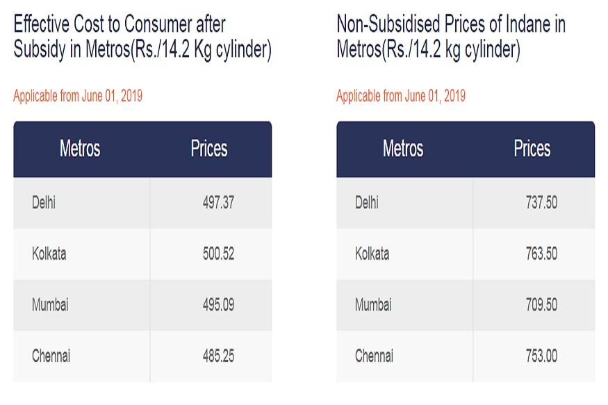 GAS की कीमतों से फिर टूटी आम आदमी की कमर , जानिये गैस कीमतों में हुआ कितना इज़ाफ़ा ?