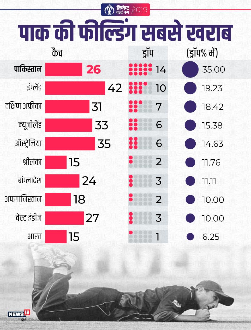 icc cricket world cup 2019, cricket, indian cricket team dropped catches, pakistan cricket team catches, virat kohli, आईसीसी क्रिकेट वर्ल्ड कप 2019, भारतीय क्रिकेट टीम कैच छोड़े, पाकिस्तान क्रिकेट टीम कैच छोड़े, विराट कोहली, क्रिकेट, बीसीसीआई, पीसीबी,