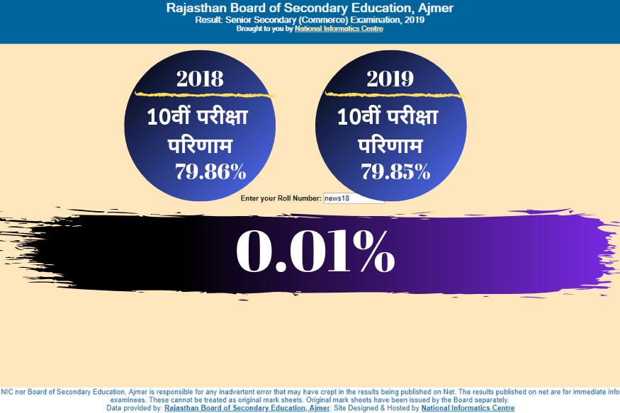 10वीं कक्षा के परीक्षा परिणाम 79.85% रहा है. राजस्थान में सत्ता परिवर्तन यानी कांग्रेस की गहलोत सरकार में दसवीं बोर्ड का यह पहला परीक्षा परिणाम हैं. पिछले वर्ष 79.86 प्रतिशत से इस बार 0.01 प्रतिशत कम रहा है.
