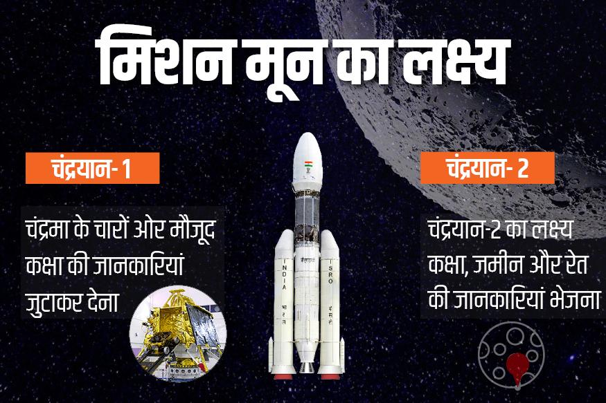 chandrayaan 2 mission, india moon mission, india chandrayaan mission, ISRO chandrayaan mission, ISRO and NASA, चंद्रयान 2 मिशन, भारत मून मिशन, भारत चंद्रयान मिशन, इसरो चंद्रयान मिशन, इसरो और नासा