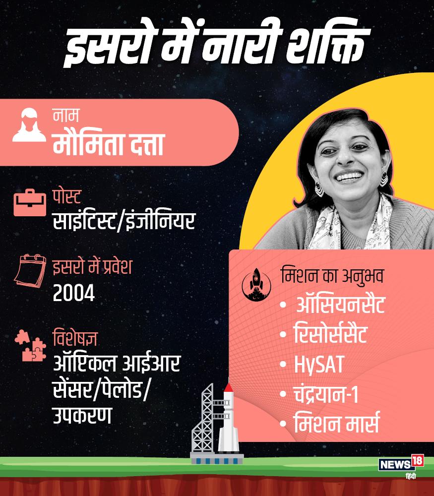 मौमिता दत्ता ने साल 2004 में इसरो में ज्वाइन किया था. उन्हें ऑसियन सैट, रिसोर्स सैट, चंद्रयान-1 और मार्स जैसे मिशन का अनुभव है. उन्हें ऑप्टिकल आईआर सेंसर, पेलोड उपकरण में विशेषज्ञता हासिल है.
