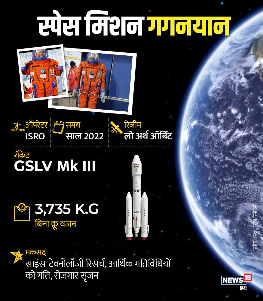 इसरो के भविष्य वाले मिशनों में सबसे खास गगनयान है. इसके लिए तैयारियां जोरों-शोरों से चल रही हैं. ऐसा पहली बार मौका आएगा कि भारत अपने अंतरिक्ष यात्रियों को स्पेस में भेजेगा. इसके लिए इसरो ने स्पेशल सूट तैयार किए हैं.